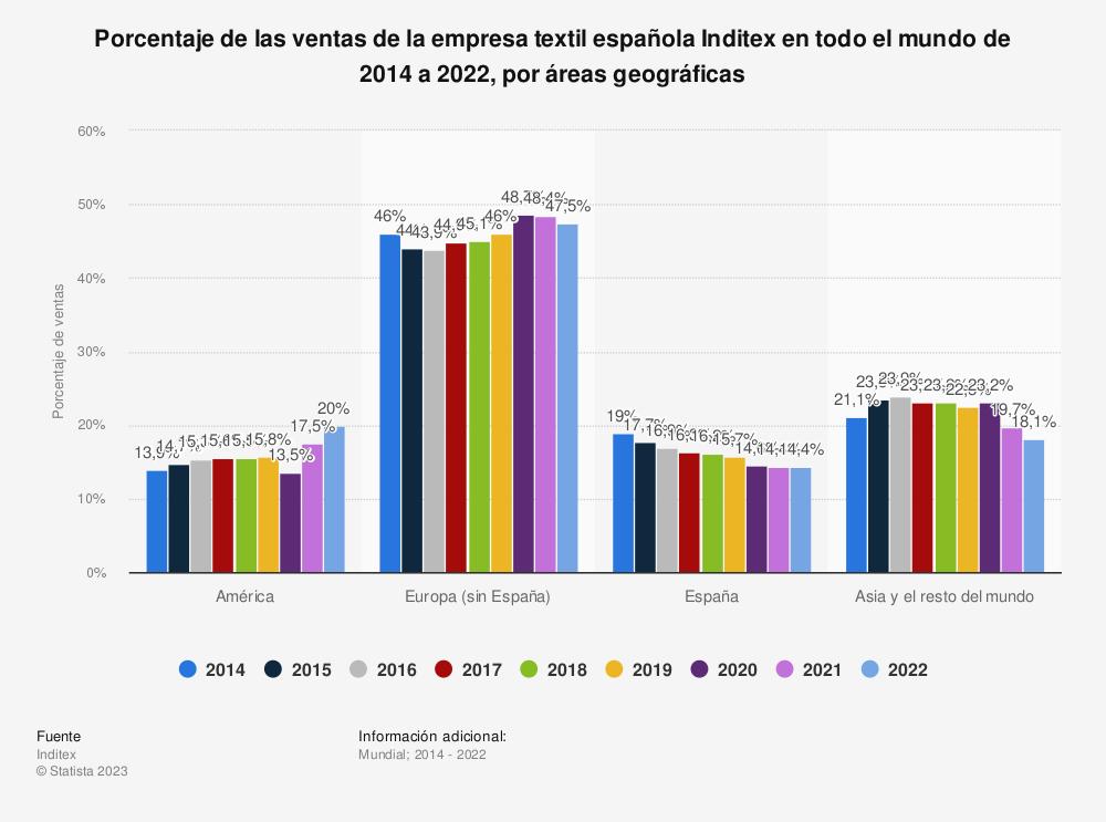 Estadística: Porcentaje de las ventas de la empresa textil española Inditex en todo el mundo de 2014 a 2018, por áreas geográficas | Statista