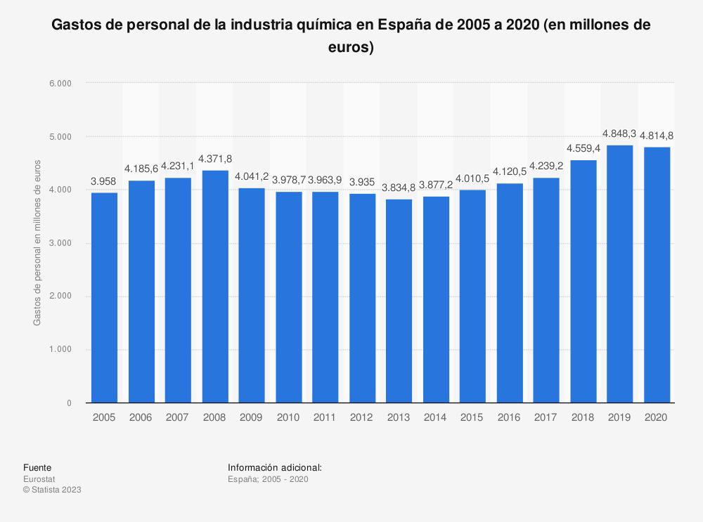 Estadística: Evolución anual de los gastos de personal de la industria química en España de 2005 a 2015 (en millones de euros) | Statista