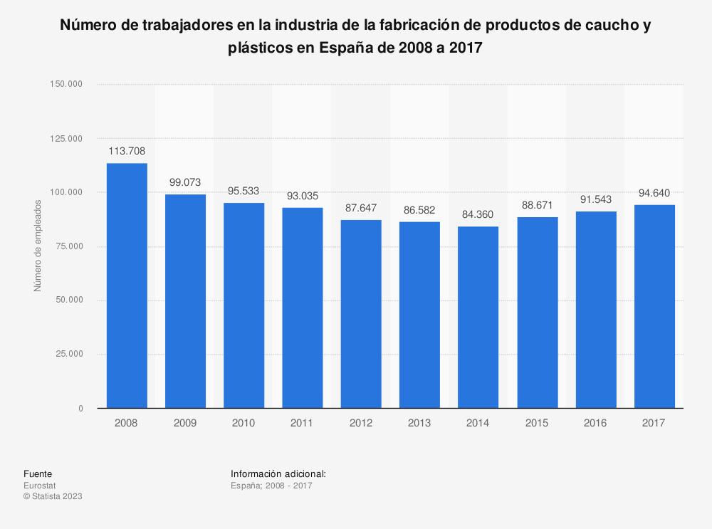 Estadística: Número de trabajadores en la industria de la fabricación de productos de caucho y plásticos en España de 2008 a 2017 | Statista