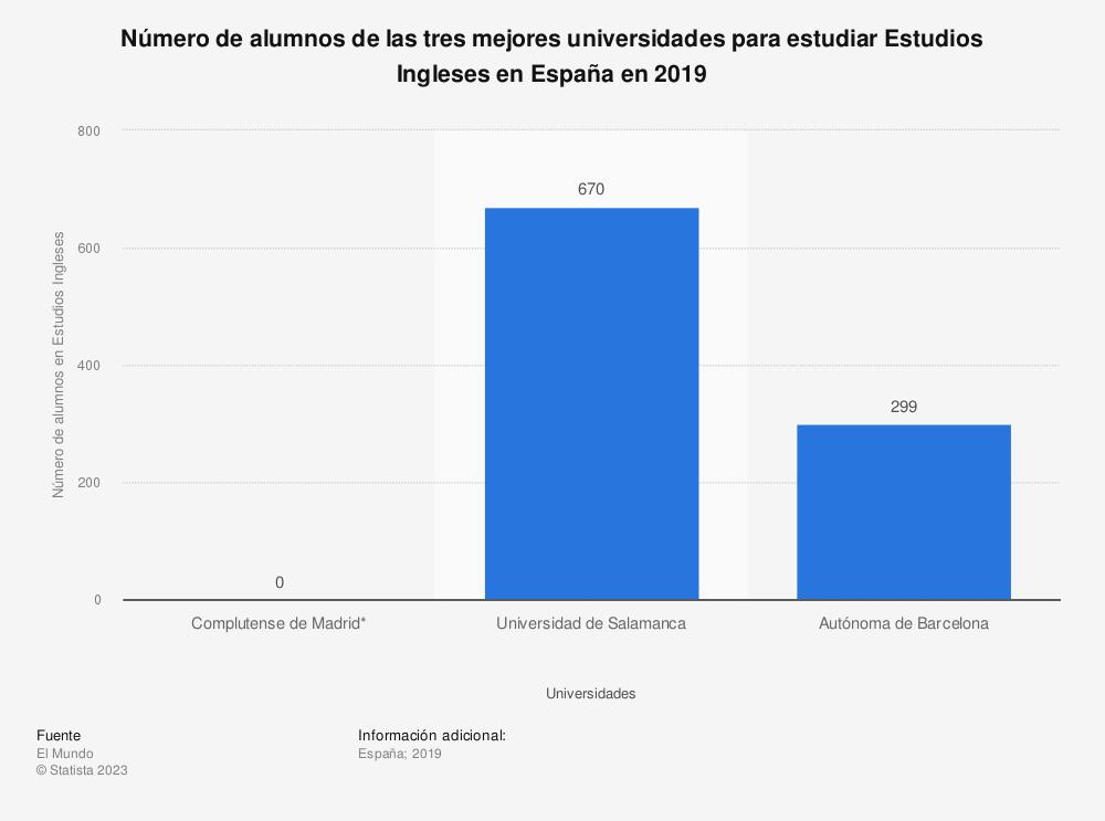 Estadística: Número de alumnos de las tres mejores universidades para estudiar Estudios Ingleses en España en 2019 | Statista
