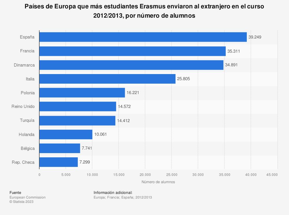 Estadística: Países de Europa que más estudiantes Erasmus enviaron al extranjero en el curso 2012/2013, por número de alumnos | Statista