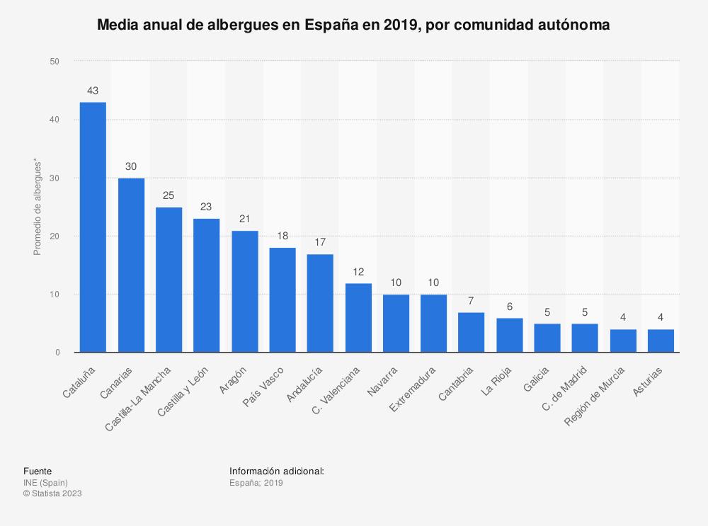 Estadística: Media anual de albergues en España en 2019, por comunidad autónoma | Statista