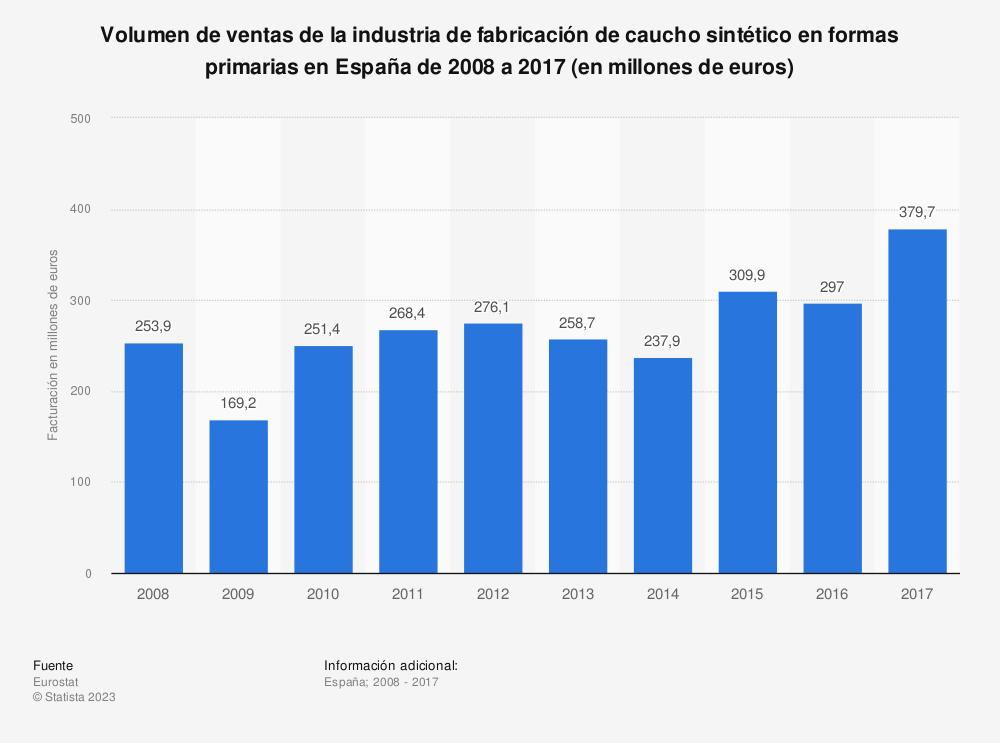 Estadística: Volumen de ventas de la industria de fabricación de caucho sintético en formas primarias en España de 2008 a 2017 (en millones de euros) | Statista