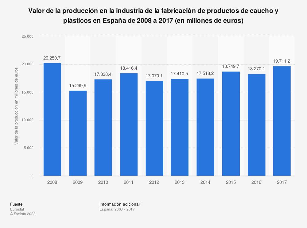 Estadística: Valor de la producción en la industria de la fabricación de productos de caucho y plásticos en España de 2008 a 2017 (en millones de euros) | Statista