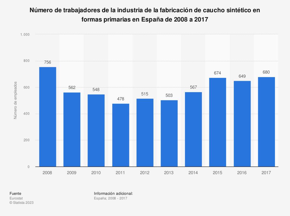 Estadística: Número de trabajadores de la industria de la fabricación de caucho sintético en formas primarias en España de 2008 a 2017 | Statista