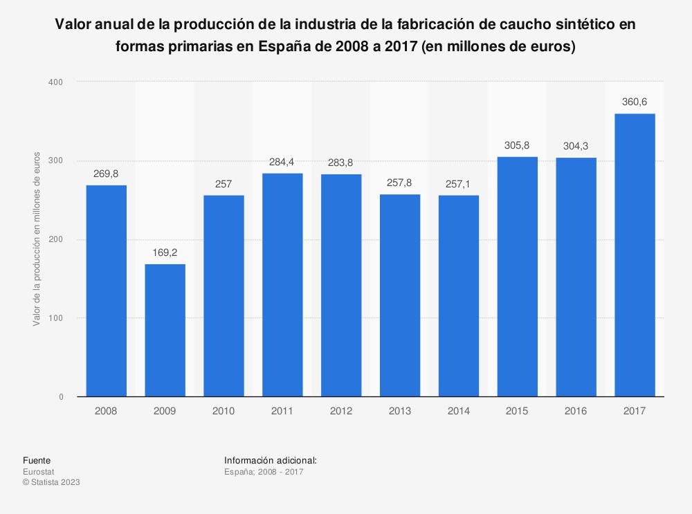 Estadística: Valor anual de la producción de la industria de la fabricación de caucho sintético en formas primarias en España de 2008 a 2016 (en millones de euros) | Statista