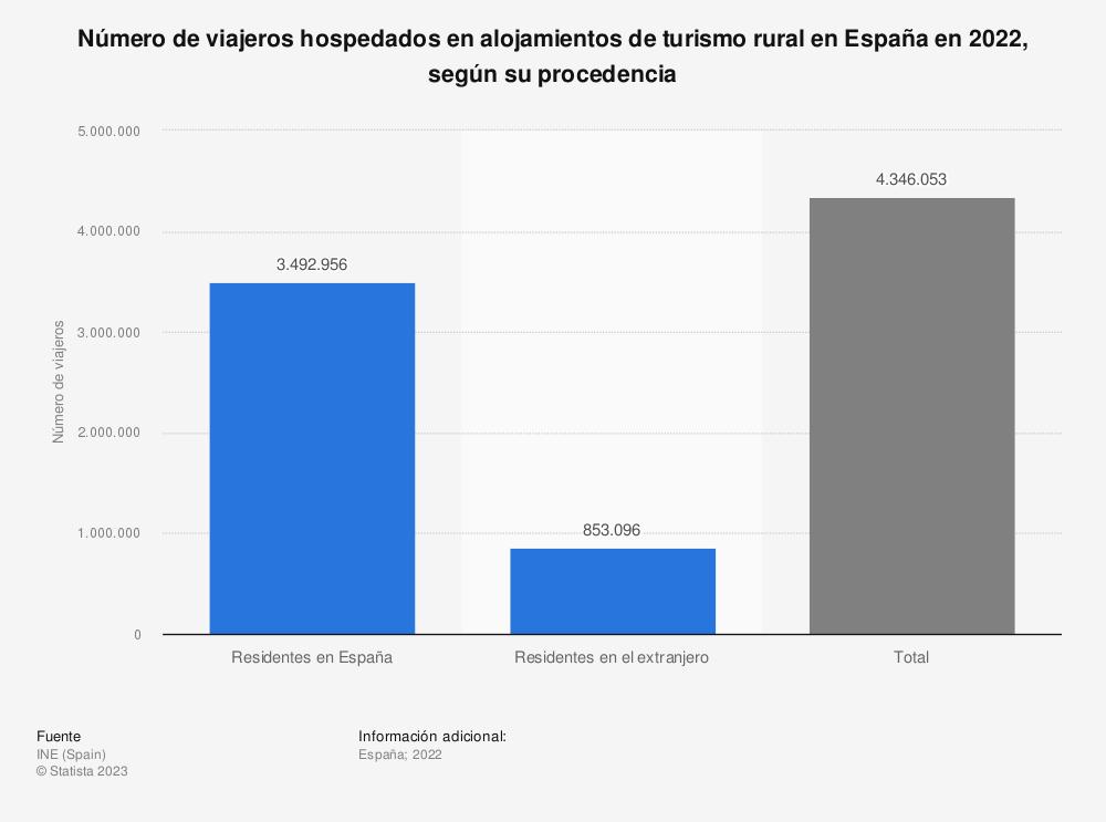 Estadística: Número de viajeros hospedados en alojamientos de turismo rural en España en 2018, según su procedencia | Statista