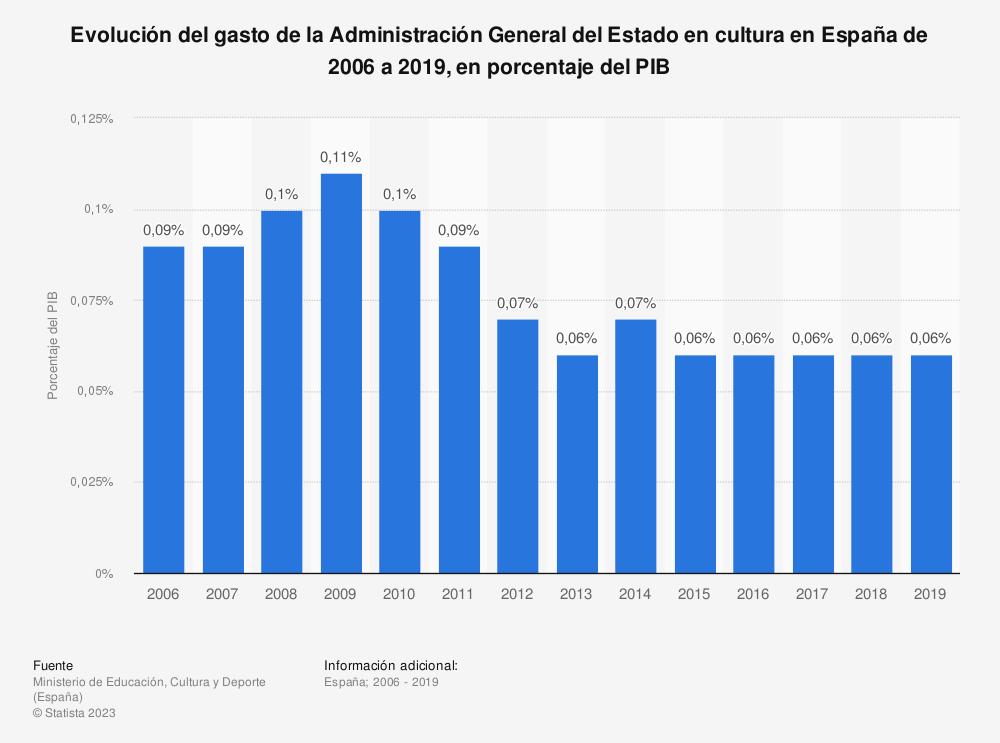 Estadística: Evolución del gasto de la Administración General del Estado en cultura en España de 2006 a 2017, en porcentaje del PIB | Statista