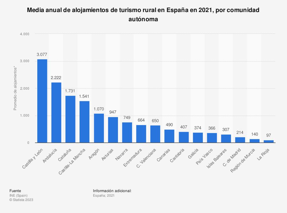 Estadística: Media anual de alojamientos de turismo rural en España en 2019, por comunidad autónoma | Statista