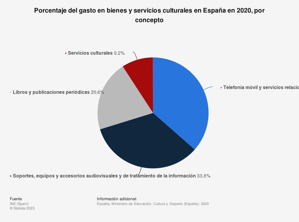 Estadística: Porcentaje del gasto en bienes y servicios culturales en España en 2016, por concepto | Statista