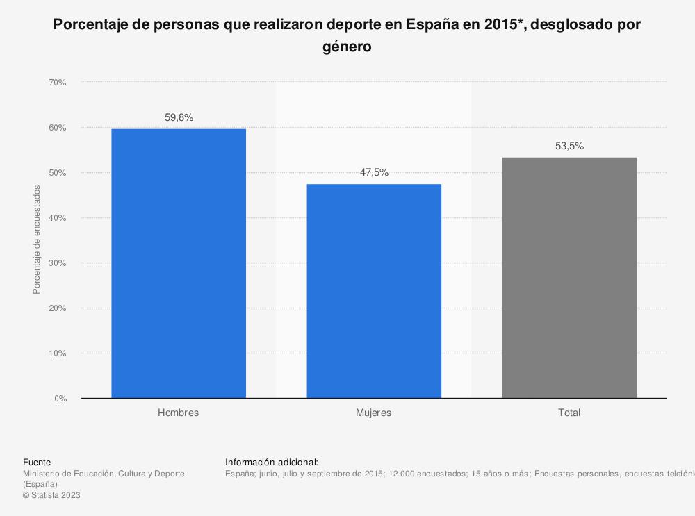 Estadística: Porcentaje de personas que realizaron deporte en España en 2015*, desglosado por género | Statista