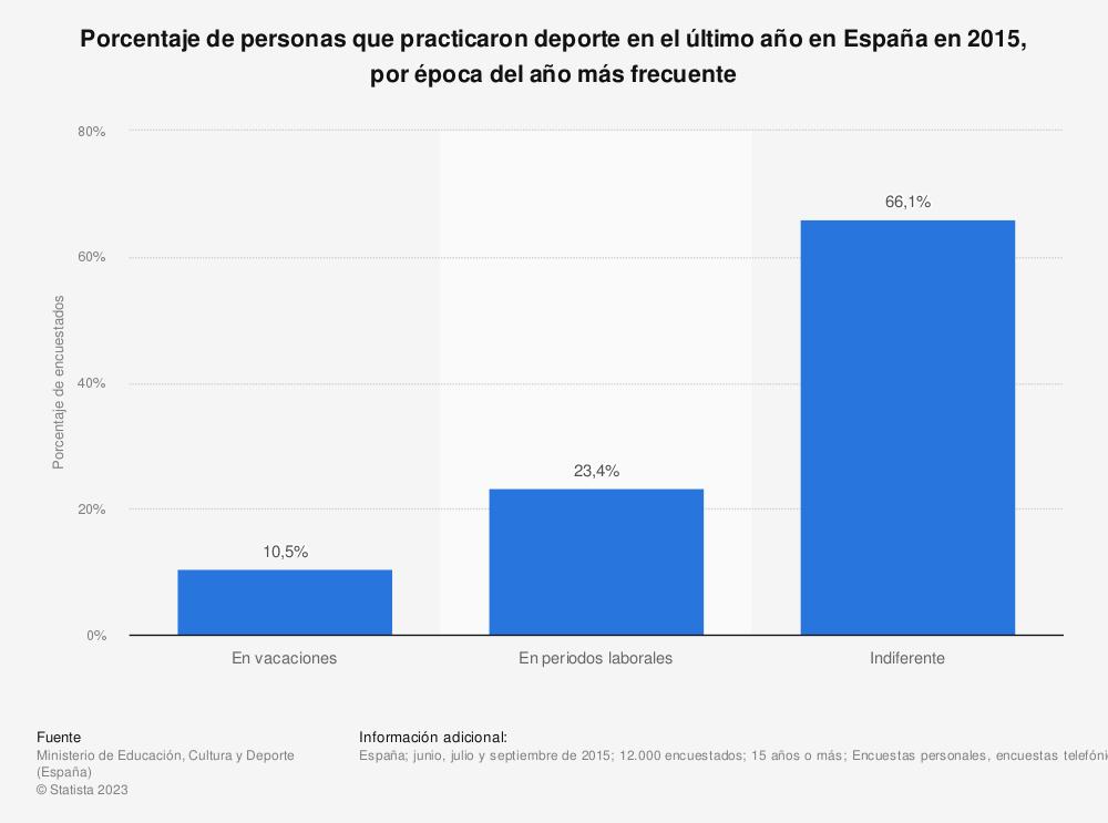 Estadística: Porcentaje de personas que practicaron deporte en el último año en España en 2015, por época del año más frecuente | Statista