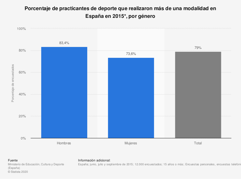 Estadística: Porcentaje de personas que realizaron más de un deporte en España en 2015*, desglosado por género | Statista