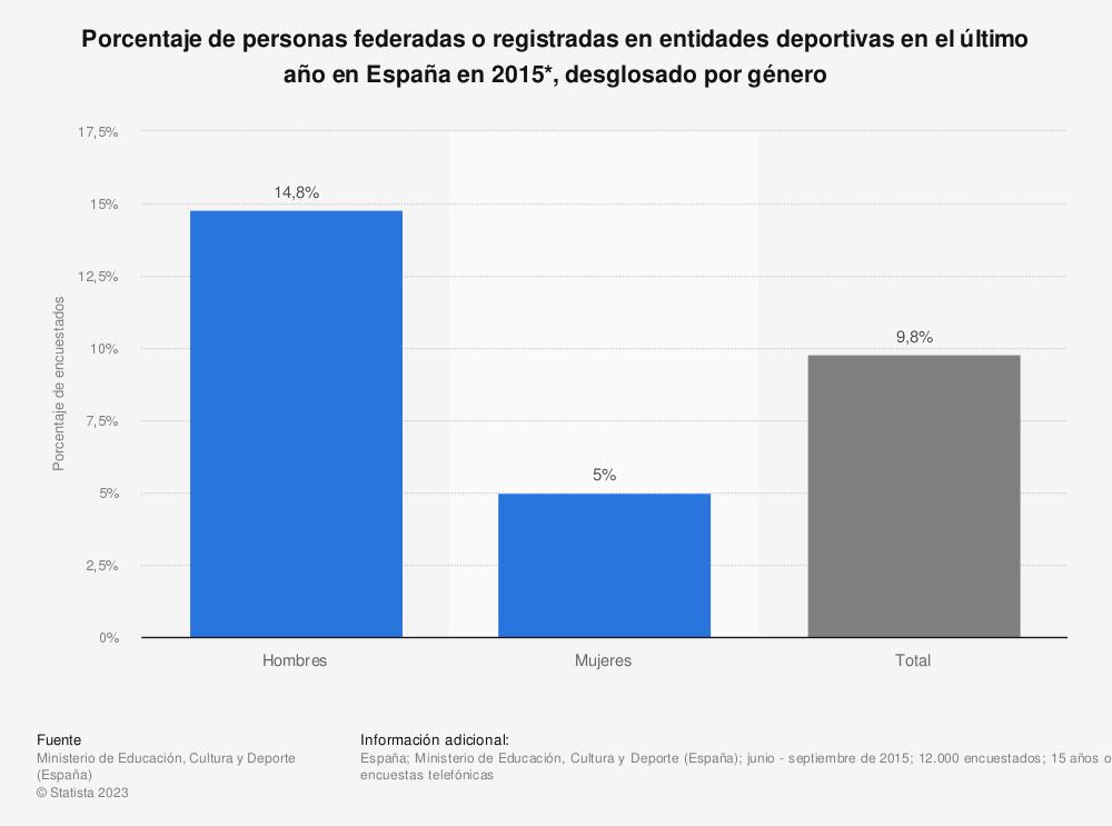 Estadística: Porcentaje de personas federadas o registradas en entidades deportivas en el último año en España en 2015*, desglosado por género | Statista