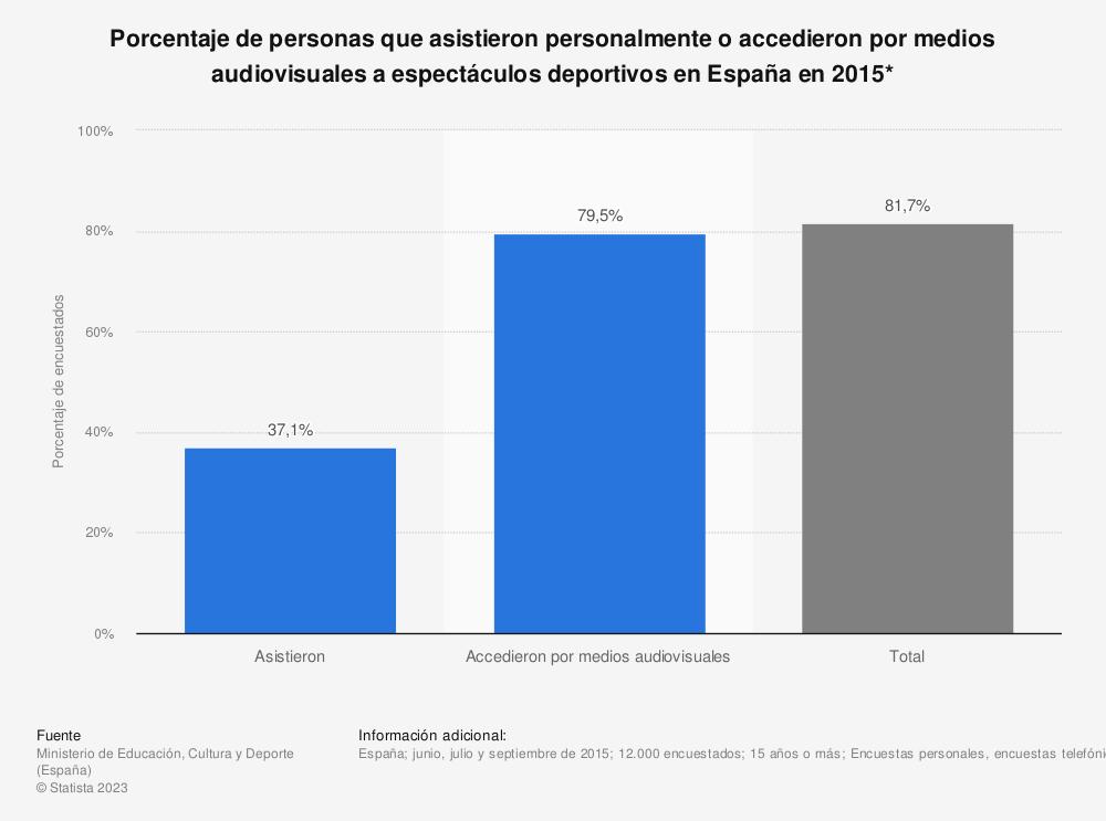Estadística: Porcentaje de personas que asistieron personalmente o accedieron por medios audiovisuales a espectáculos deportivos en España en 2015* | Statista
