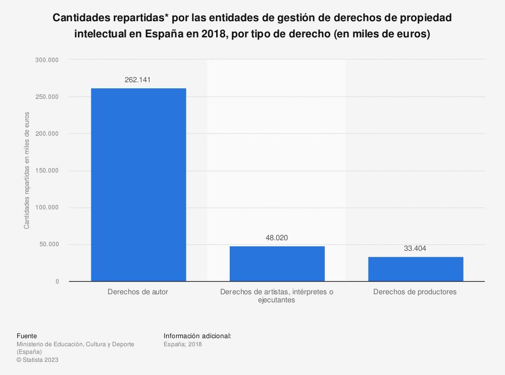 Estadística: Cantidades repartidas* por las entidades de gestión de derechos de propiedad intelectual en España en 2018, por tipo de derecho (en miles de euros) | Statista