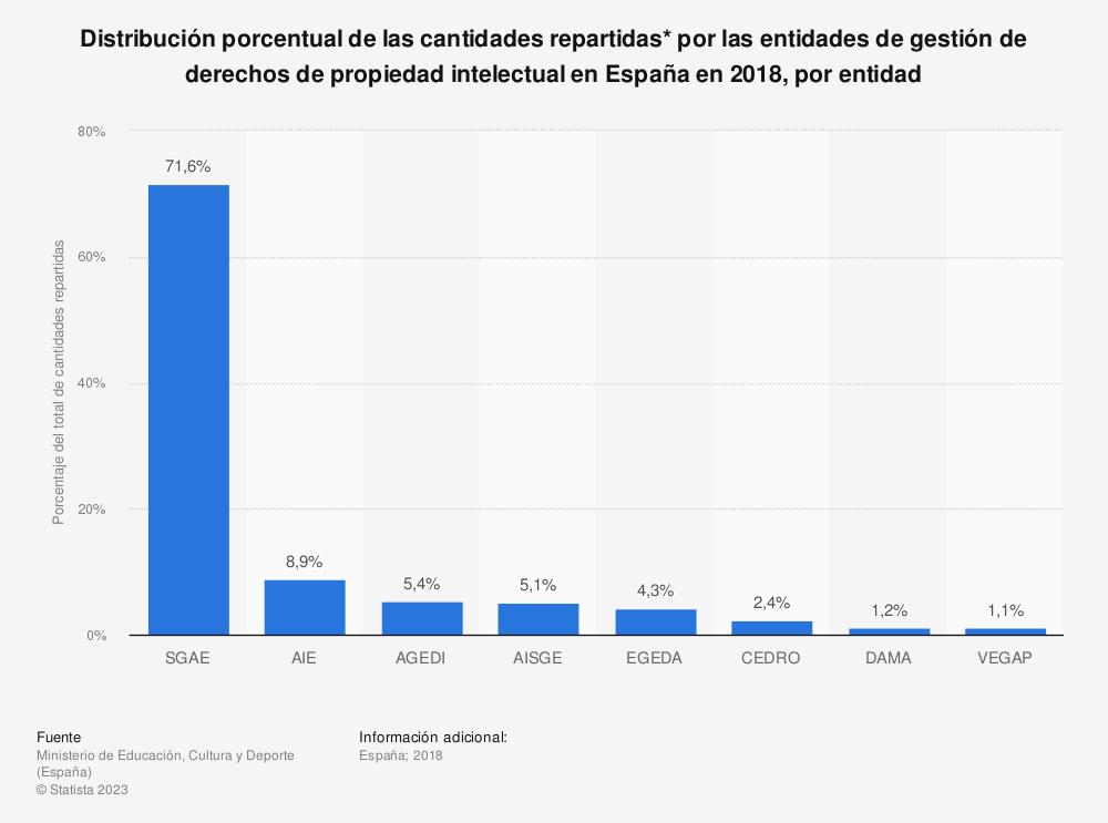 Estadística: Distribución porcentual de las cantidades repartidas* por las entidades de gestión de derechos de propiedad intelectual en España en 2018, por entidad  | Statista
