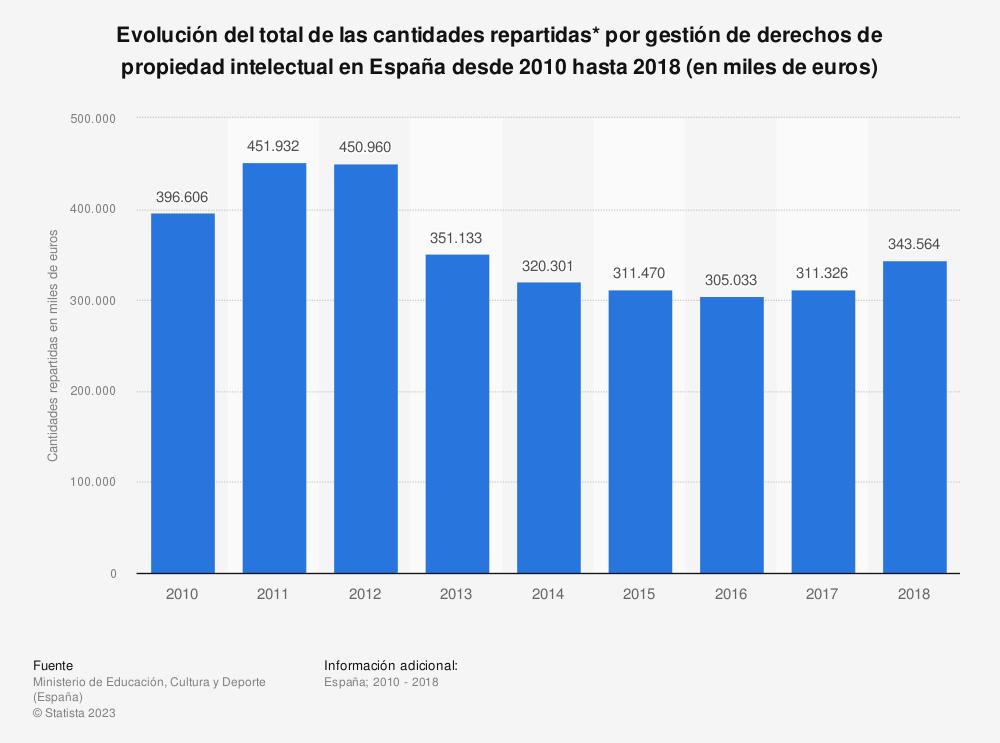 Estadística: Evolución del total de las cantidades repartidas* por gestión de derechos de propiedad intelectual en España desde 2010 hasta 2018 (en miles de euros) | Statista