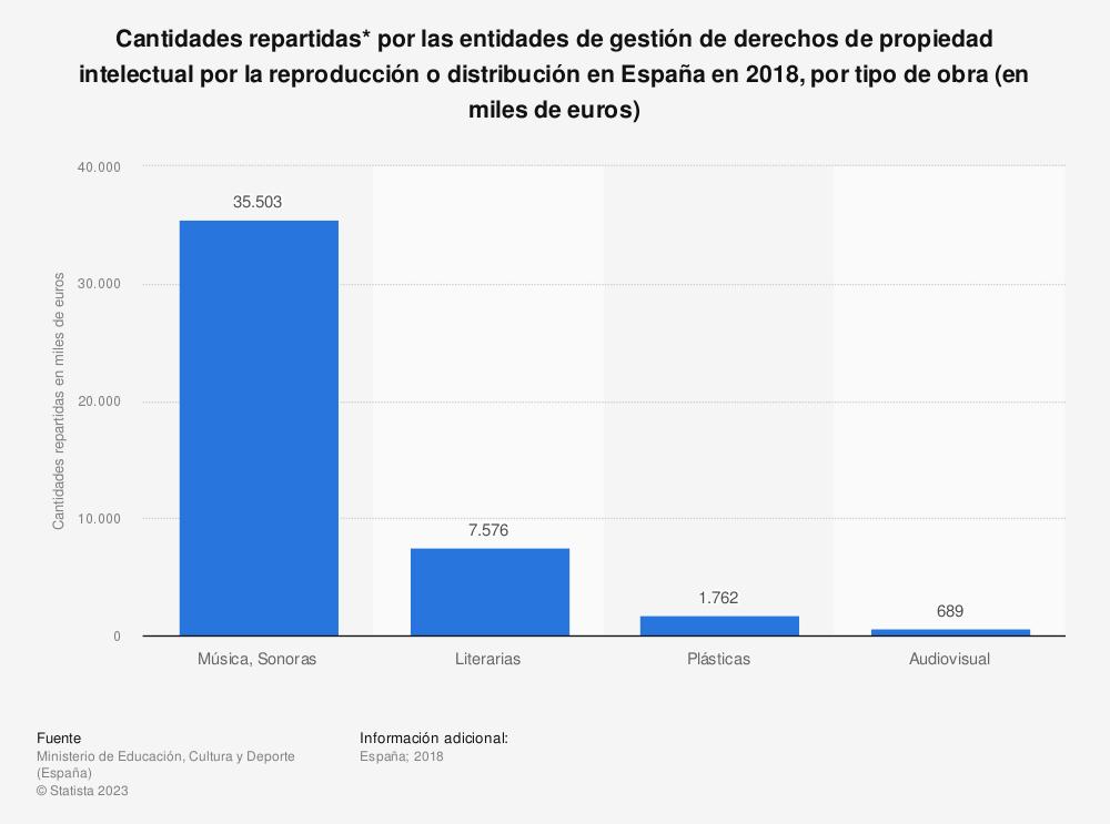 Estadística: Cantidades repartidas* por las entidades de gestión de derechos de propiedad intelectual por la reproducción o distribución en España en 2018, por tipo de obra (en miles de euros)   Statista