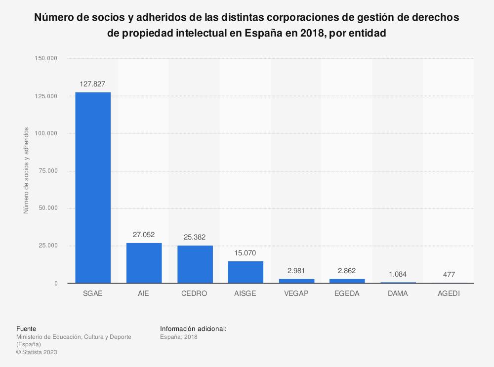 Estadística: Número de socios y adheridos de las distintas corporaciones de gestión de derechos de propiedad intelectual en España en 2018, por entidad | Statista