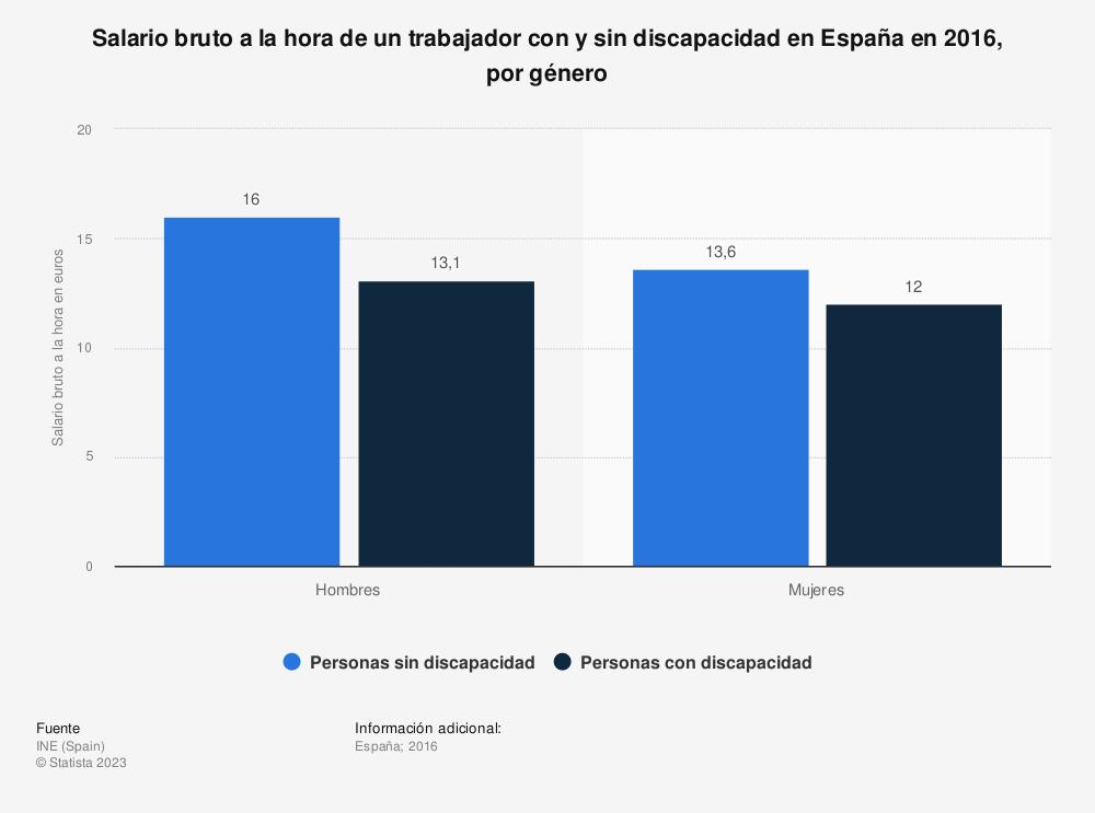 Estadística: Salario bruto a la hora de un trabajador con y sin discapacidad en España en 2016, por género | Statista