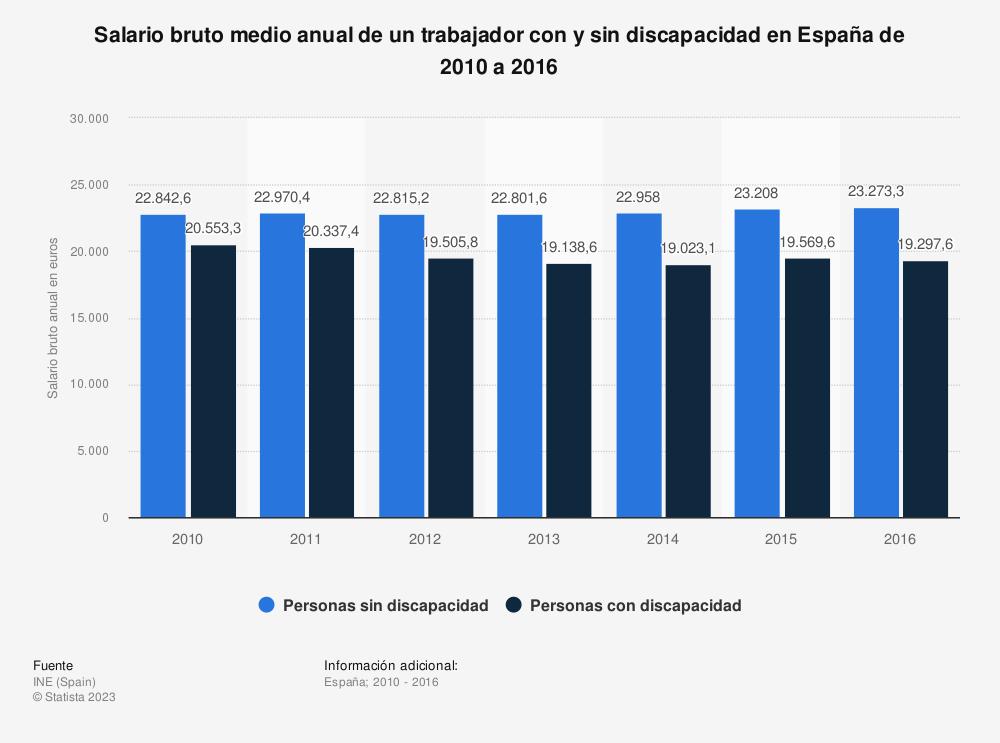 Estadística: Salario bruto medio anual de un trabajador con y sin discapacidad en España de 2010 a 2016 | Statista