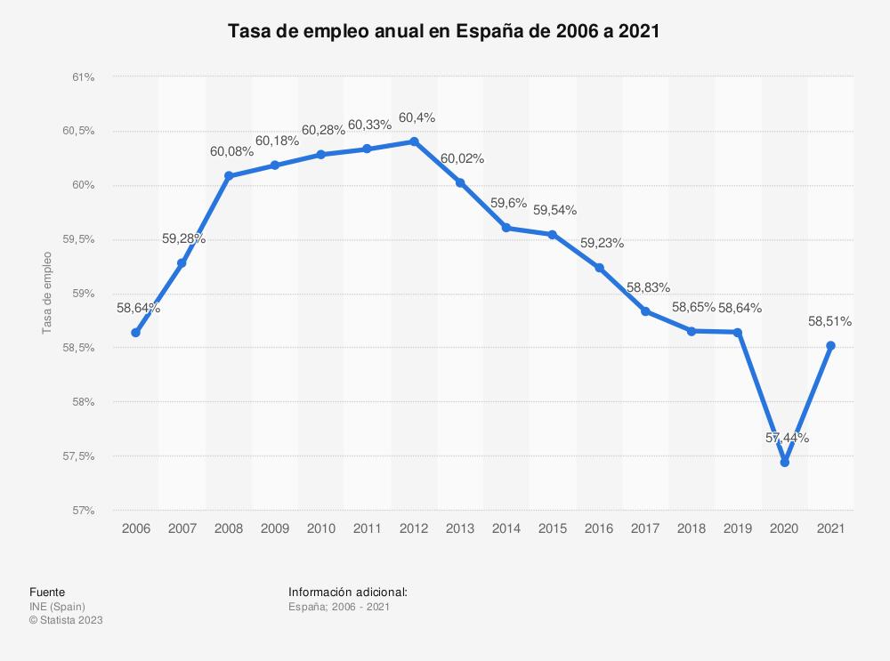 Estadística: Evolución de la tasa de empleo anual en España de 2006 a 2016 | Statista