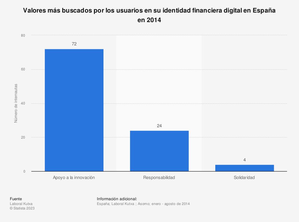 Estadística: Valores más buscados por los usuarios en su identidad financiera digital en España en 2014 | Statista