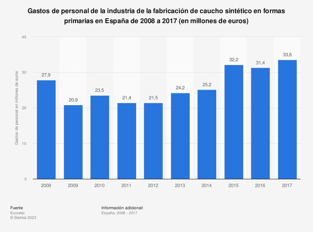 Estadística: Gastos de personal de la industria de la fabricación de caucho sintético en formas primarias en España de 2008 a 2017 (en millones de euros) | Statista