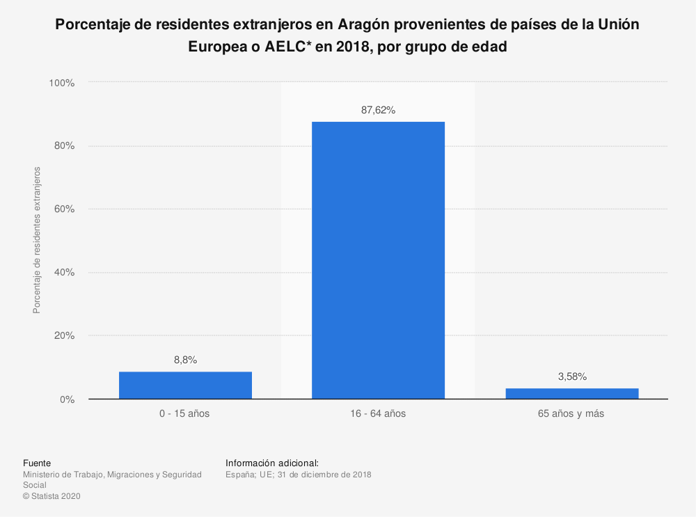 Estadística: Porcentaje de residentes extranjeros en Aragón provenientes de países de la Unión Europea o AELC* en 2018, por grupo de edad | Statista