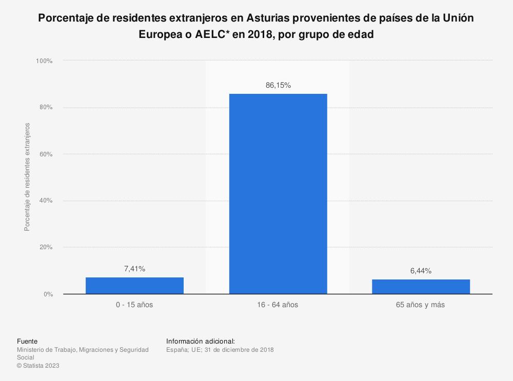 Estadística: Porcentaje de residentes extranjeros en Asturias provenientes de países de la Unión Europea o AELC* en 2018, por grupo de edad | Statista