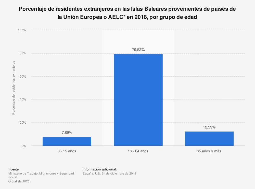 Estadística: Porcentaje de residentes extranjeros en las Islas Baleares provenientes de países de la Unión Europea o AELC* en 2018, por grupo de edad | Statista