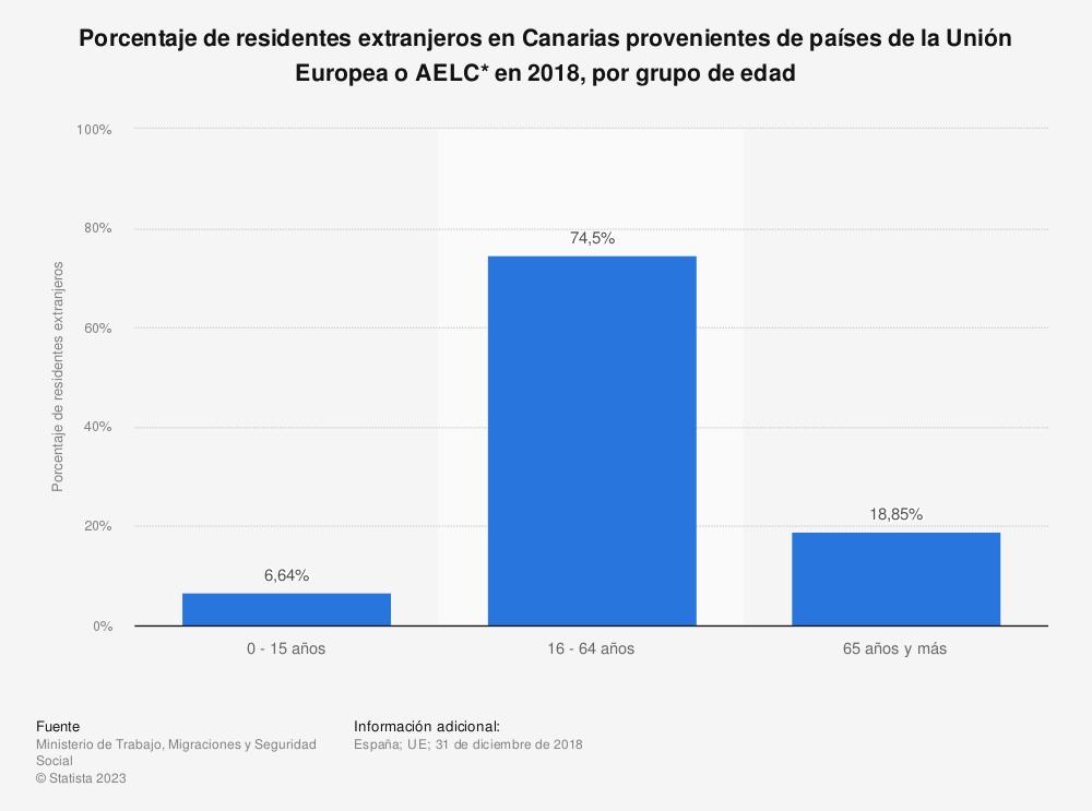 Estadística: Porcentaje de residentes extranjeros en Canarias provenientes de países de la Unión Europea o AELC* en 2018, por grupo de edad | Statista