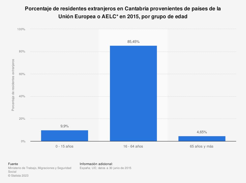 Estadística: Porcentaje de residentes extranjeros en Cantabria provenientes de países de la Unión Europea o AELC* en 2015, por grupo de edad | Statista