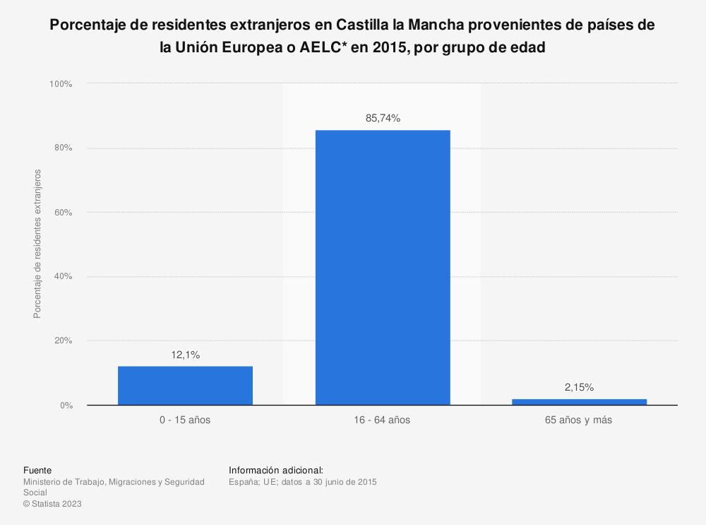 Estadística: Porcentaje de residentes extranjeros en Castilla la Mancha provenientes de países de la Unión Europea o AELC* en 2015, por grupo de edad | Statista