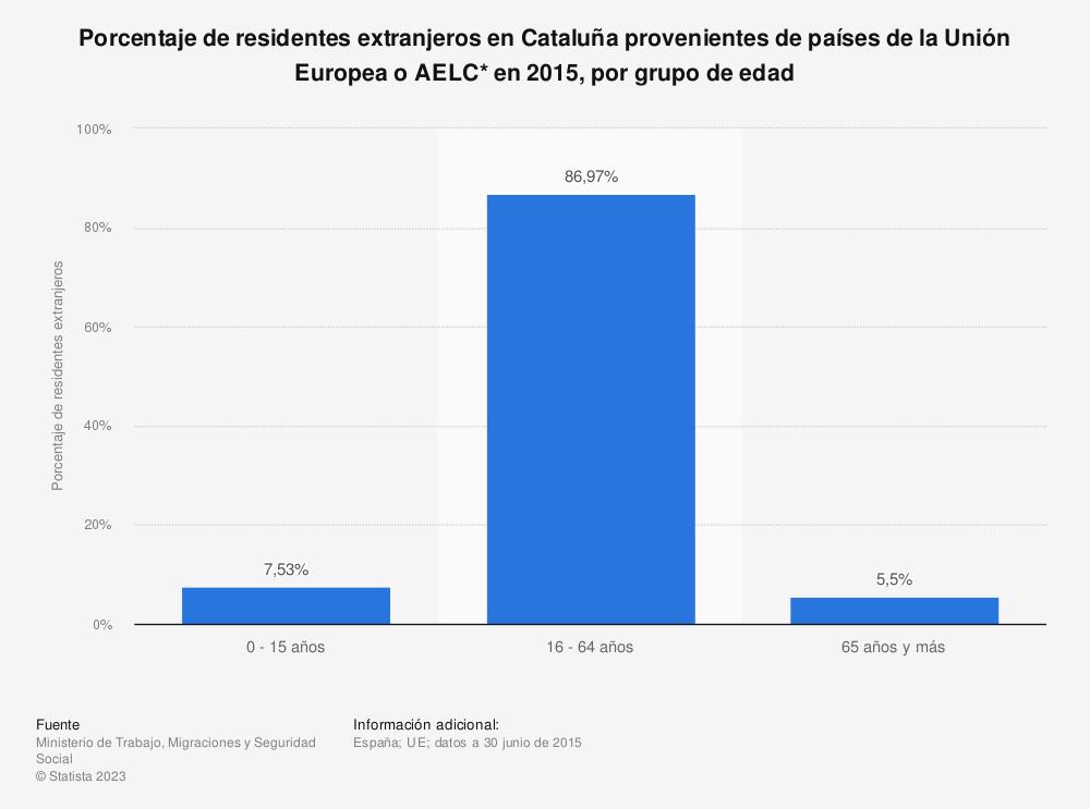 Estadística: Porcentaje de residentes extranjeros en Cataluña provenientes de países de la Unión Europea o AELC* en 2015, por grupo de edad | Statista