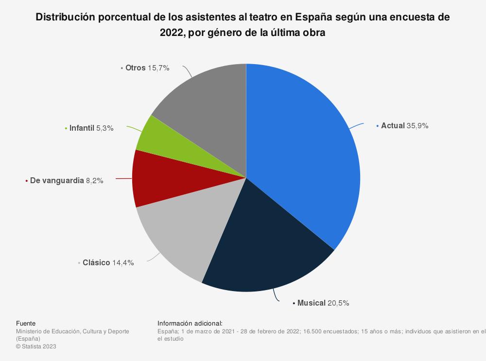 Estadística: Distribución porcentual de los asistentes al teatro en España según una encuesta de 2019, por género de la última obra  | Statista
