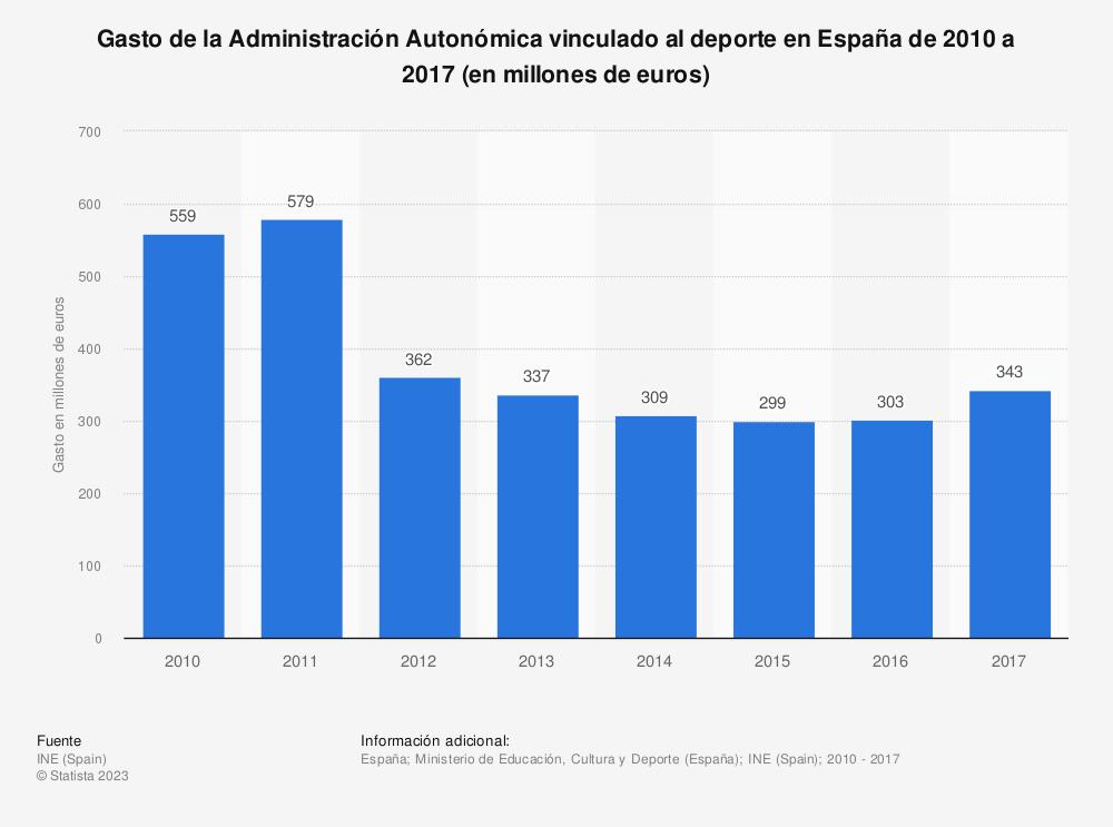 Estadística: Gasto de la Administración Autonómica vinculado al deporte en España de 2010 a 2017 (en millones de euros) | Statista