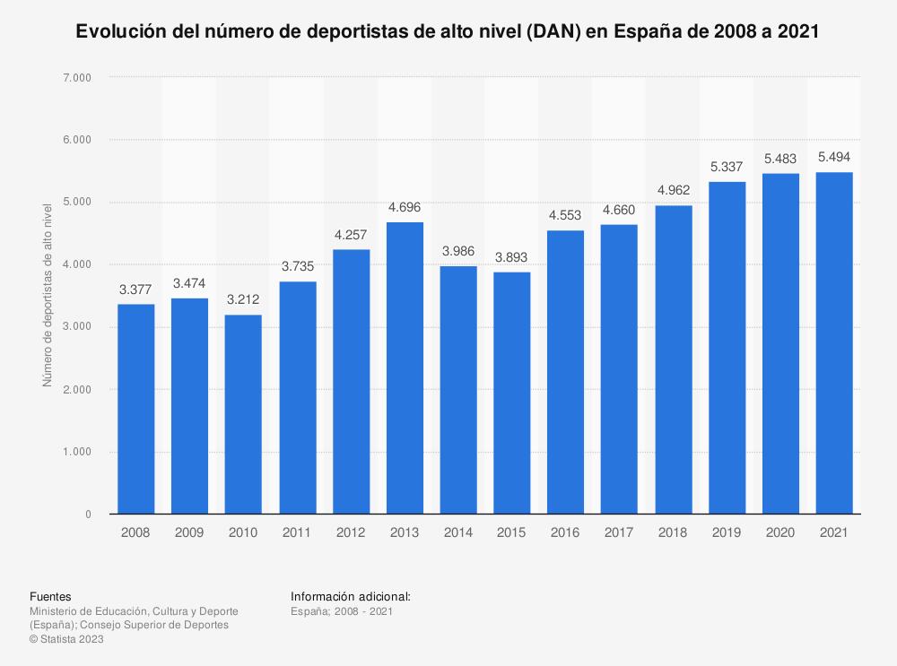 Estadística: Evolución del número de deportistas de alto nivel (DAN) en España de 2008 a 2018  | Statista