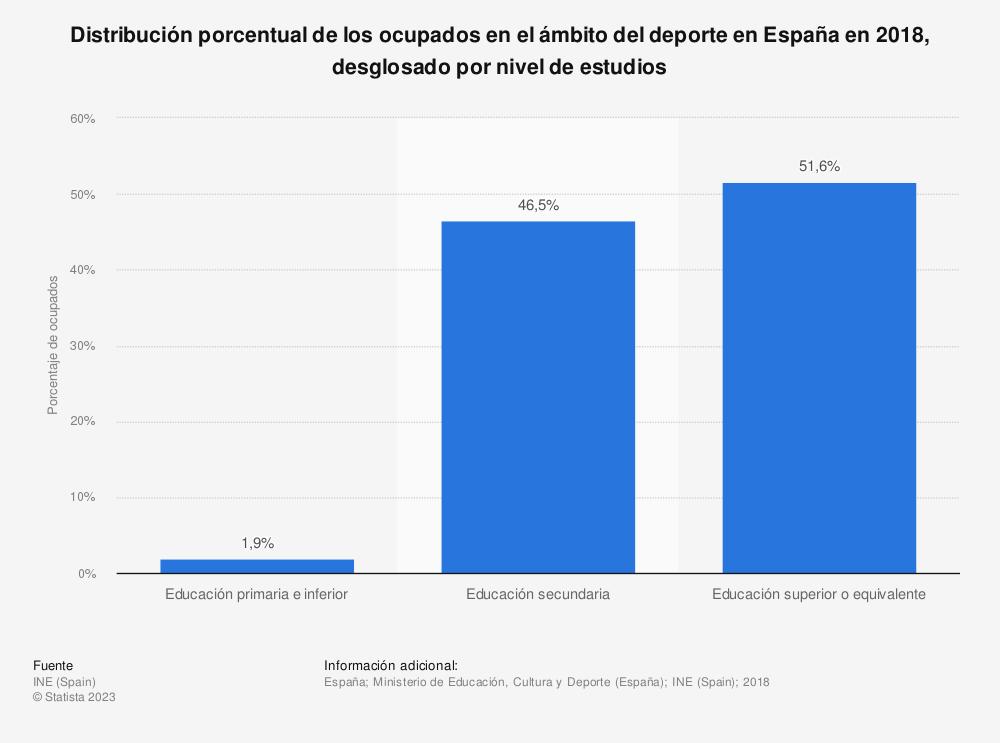 Estadística: Distribución porcentual de los ocupados en el ámbito del deporte en España en 2018, desglosado por nivel de estudios  | Statista