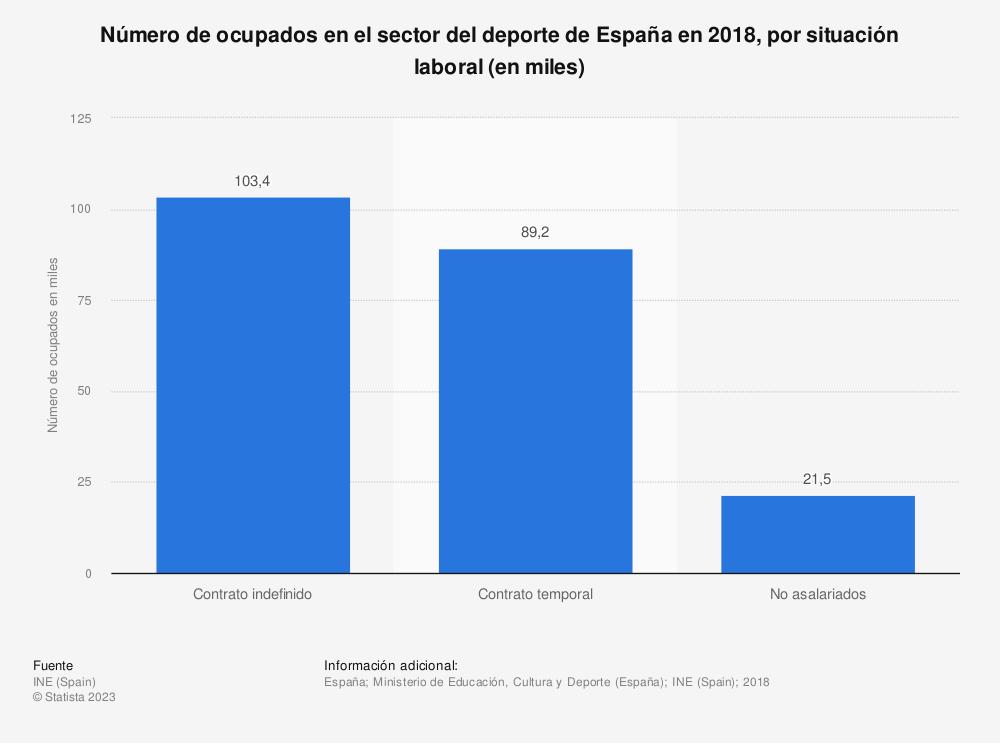 Estadística: Número de ocupados en el sector del deporte de España en 2018, por situación laboral (en miles) | Statista