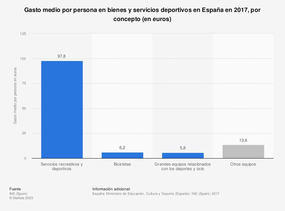 Estadística: Gasto medio por persona en bienes y servicios deportivos en España en 2017, por concepto (en euros) | Statista
