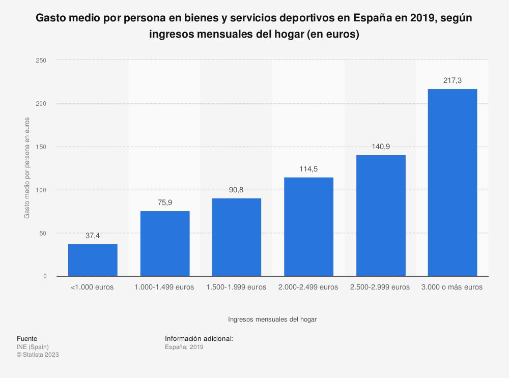 Estadística: Gasto medio por persona en bienes y servicios deportivos en España en 2016, según ingresos mensuales del hogar (en euros) | Statista