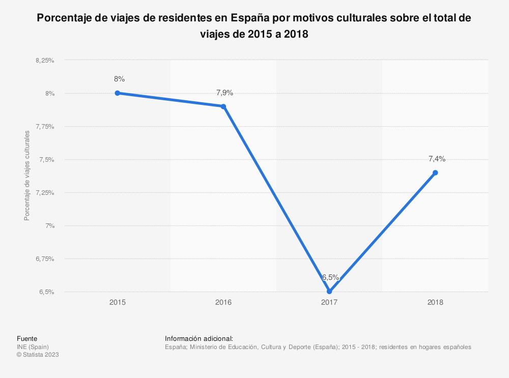 Estadística: Porcentaje de viajes de residentes en España por motivos culturales sobre el total de viajes de 2005 a 2016 | Statista