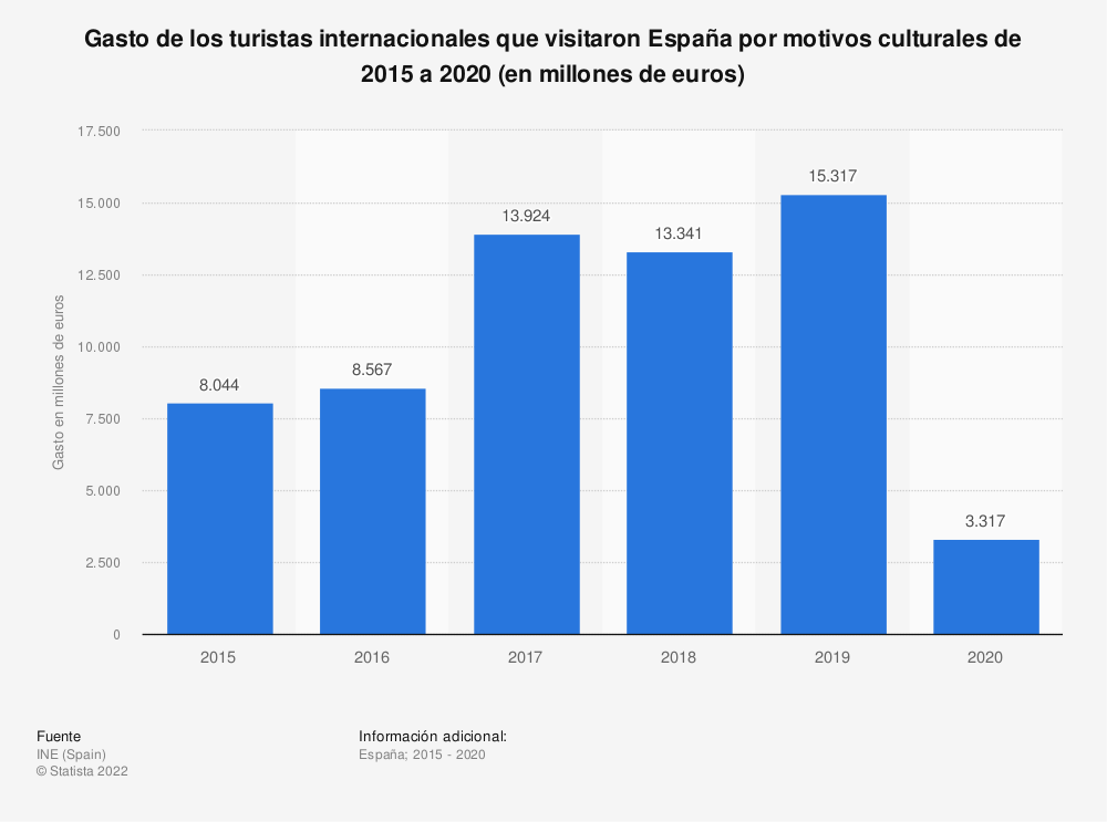 Estadística: Gasto de los turistas internacionales que visitaron España por motivos culturales de 2015 a 2019 (en millones de euros) | Statista
