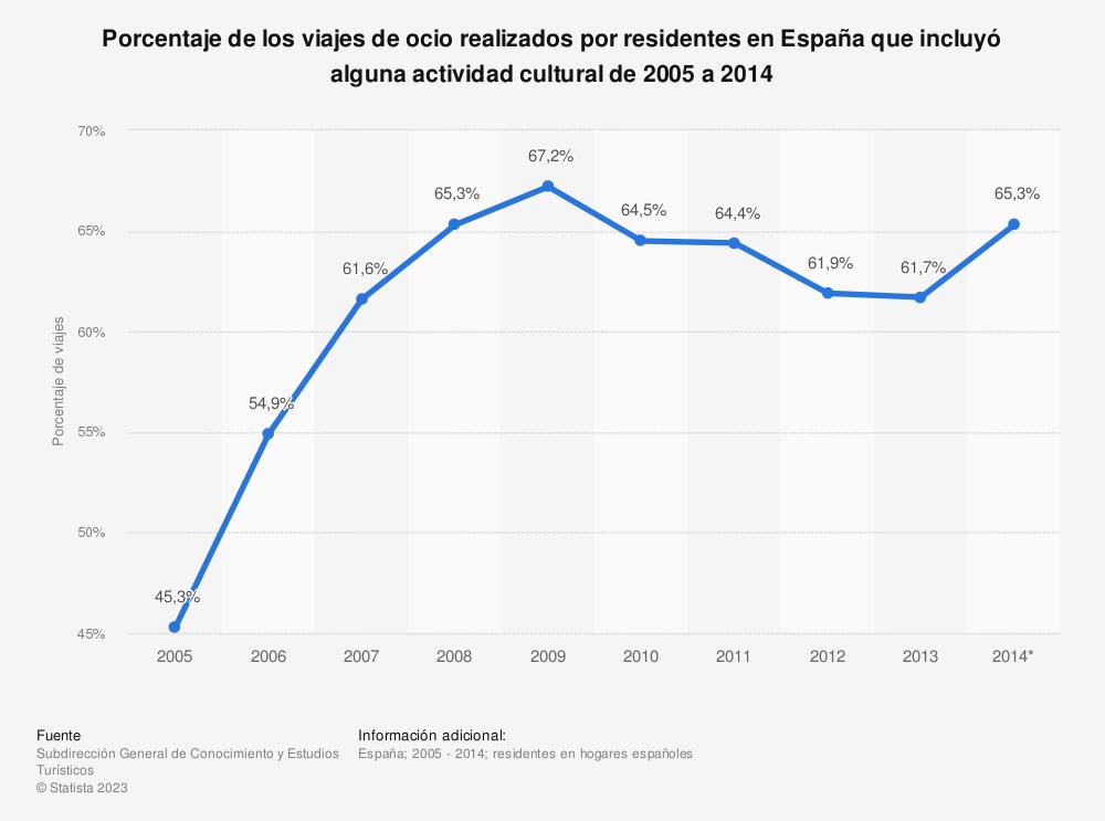 Estadística: Porcentaje de los viajes de ocio realizados por residentes en España que incluyó alguna actividad cultural de 2005 a 2014 | Statista