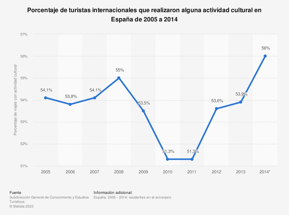 Estadística: Porcentaje de turistas internacionales que realizaron alguna actividad cultural en España de 2005 a 2014 | Statista