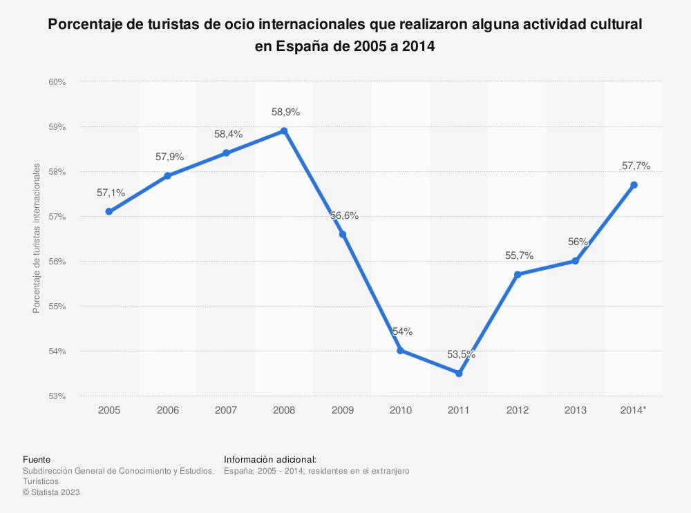 Estadística: Porcentaje de turistas de ocio internacionales que realizaron alguna actividad cultural en España de 2005 a 2014 | Statista