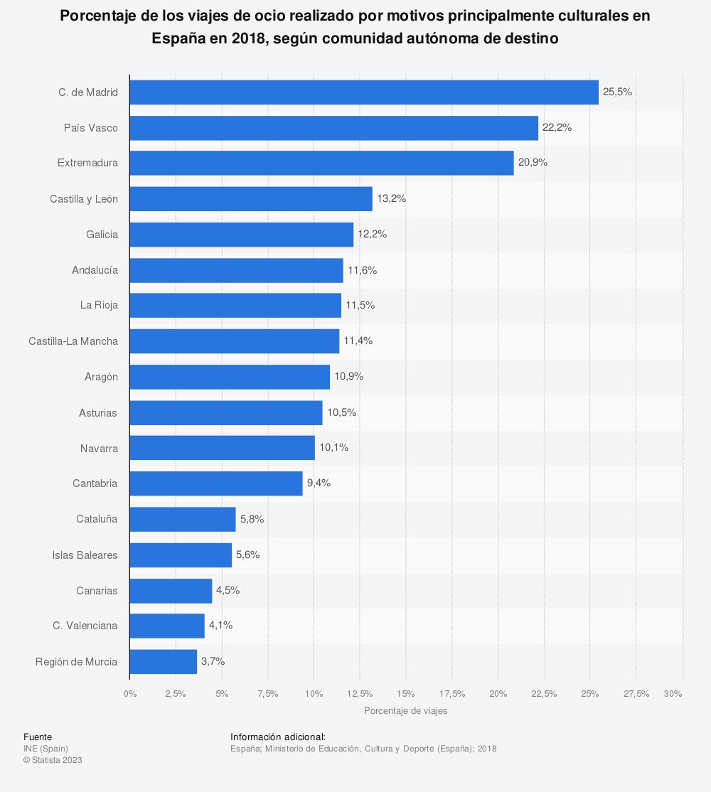 Estadística: Porcentaje de los viajes de ocio realizado por motivos principalmente culturales en España en 2018, según comunidad autónoma de destino | Statista