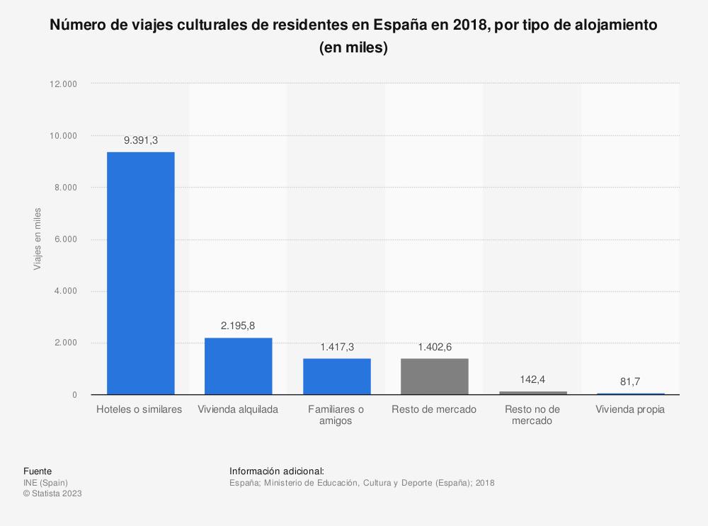 Estadística: Número de viajes culturales de residentes en España en 2018, por tipo de alojamiento (en miles) | Statista